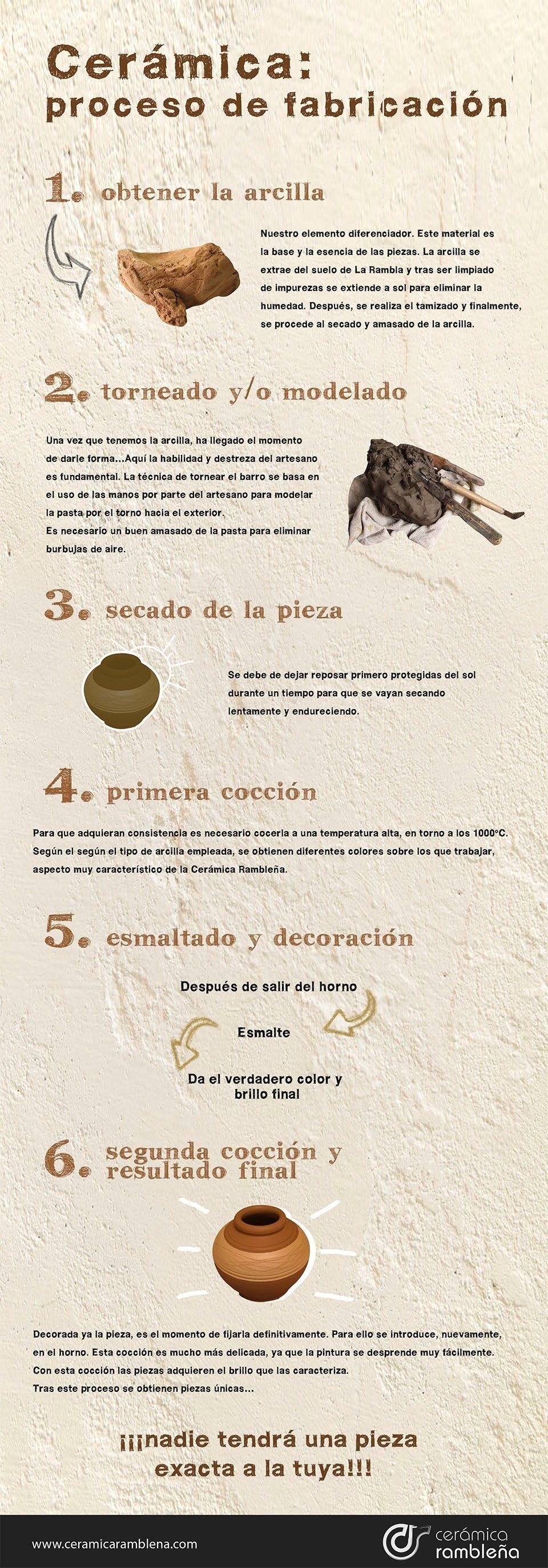 Infografía Proceso de fabricación de la cerámica rambleña